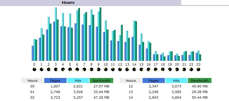 Hourly Reports