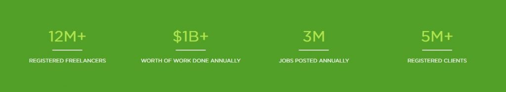 About Upwork