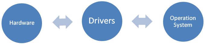 What are computer drivers? Drivers Serve as the link between the Operation System and Hardware components on a computer