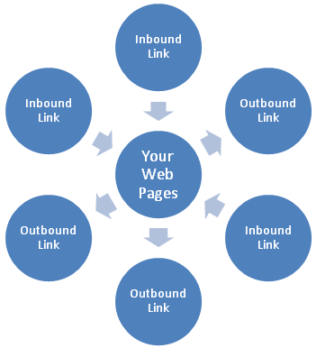 What is SEO? Links are Important in SEO